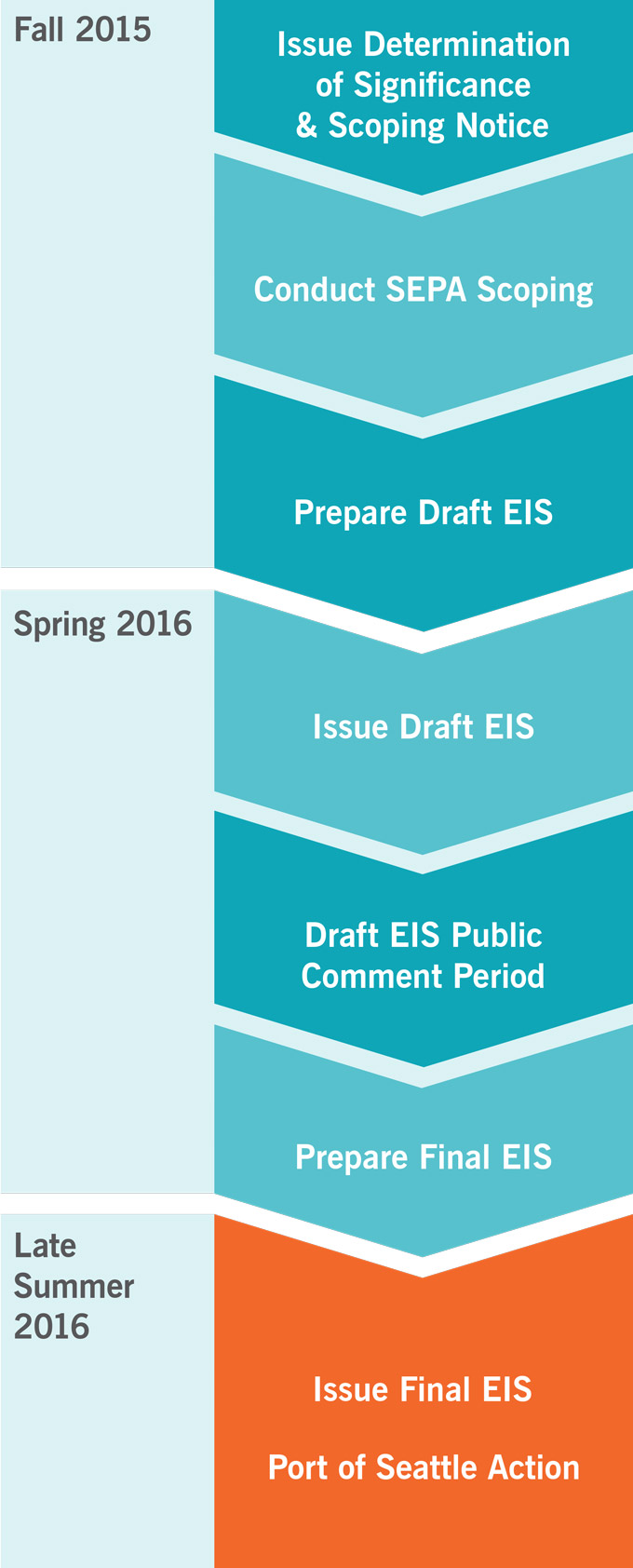 A process timeline showing Scoping occurred in fall 2015, the Draft EIS was issued in spring 2016, and the Final EIS was issued in late summer 2016.