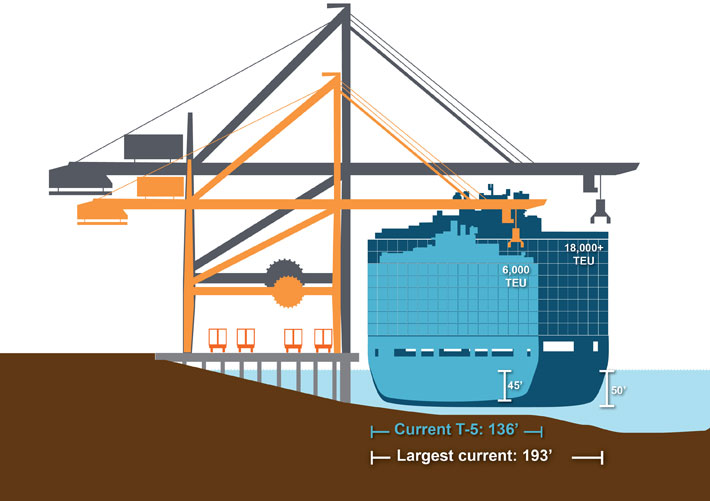Proposed improvements to Terminal 5 include accommodation for vessels up to 18,000 TEUs