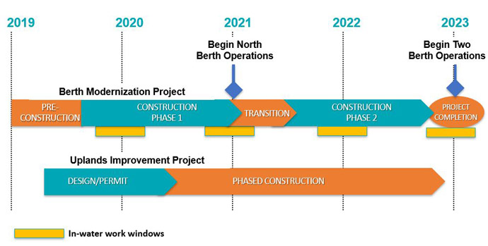 Construction will begin in 2019 and will be finished in 2023.